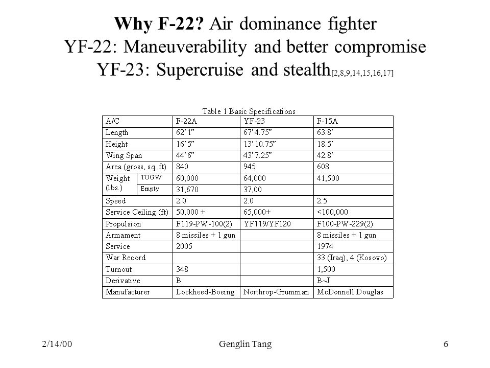 Why F-22 Air dominance fighter YF-22: Maneuverability and better compromise YF-23: Supercruise and stealth[2,8,9,14,15,16,17]